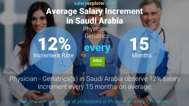 Annual Salary Increment Rate Saudi Arabia Physician - Geriatrics