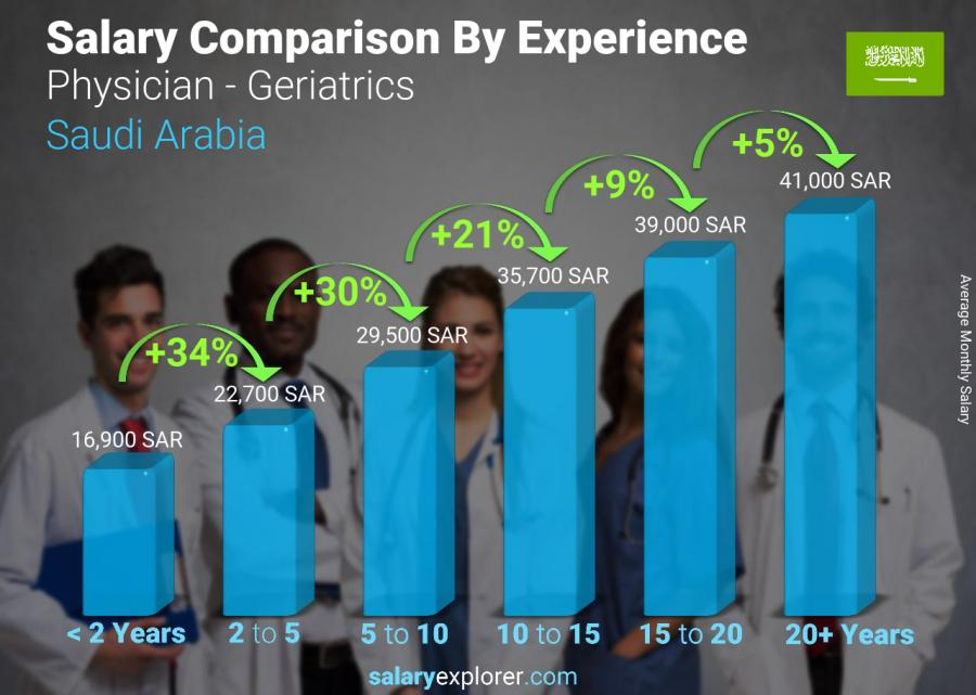 Salary comparison by years of experience monthly Saudi Arabia Physician - Geriatrics