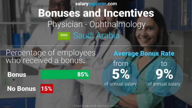 Annual Salary Bonus Rate Saudi Arabia Physician - Ophthalmology