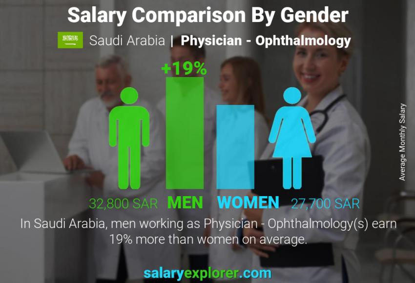 Salary comparison by gender monthly Saudi Arabia Physician - Ophthalmology