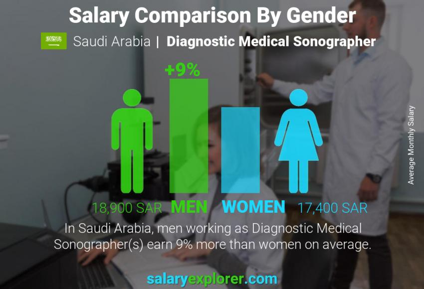 Salary comparison by gender monthly Saudi Arabia Diagnostic Medical Sonographer