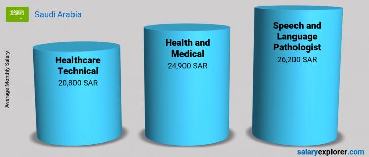 Salary Comparison Between Speech and Language Pathologist and Health and Medical monthly Saudi Arabia
