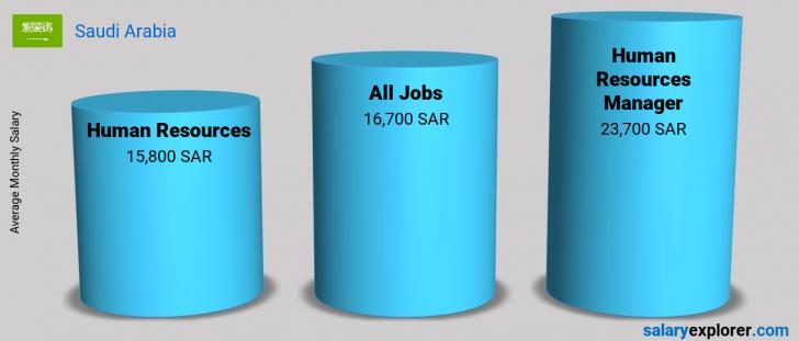 Salary Comparison Between Human Resources Manager and Human Resources monthly Saudi Arabia