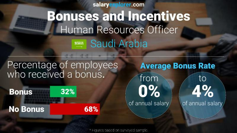 Annual Salary Bonus Rate Saudi Arabia Human Resources Officer