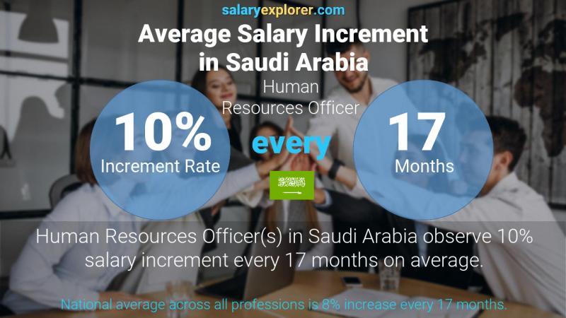 Annual Salary Increment Rate Saudi Arabia Human Resources Officer