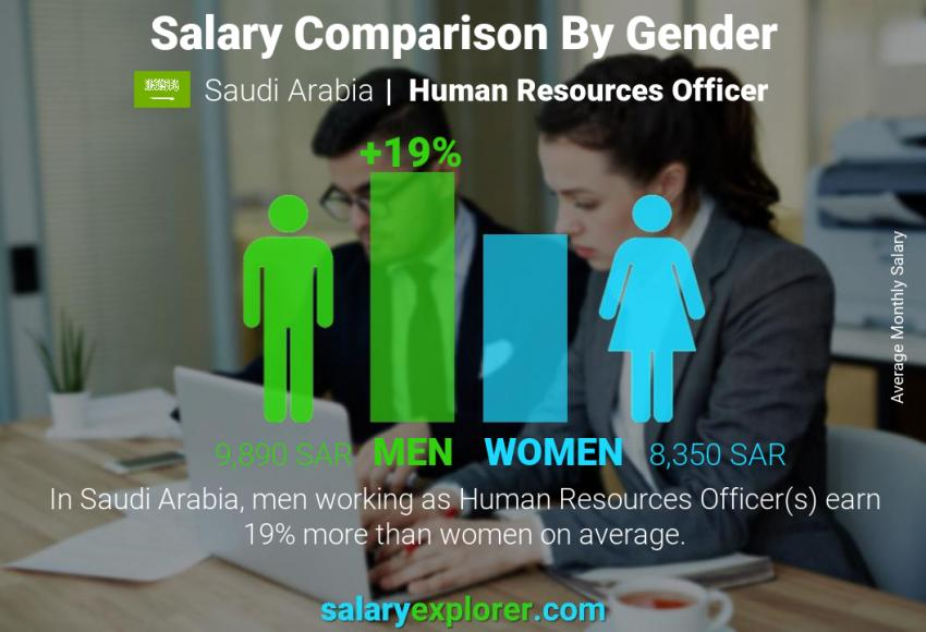 Salary comparison by gender monthly Saudi Arabia Human Resources Officer