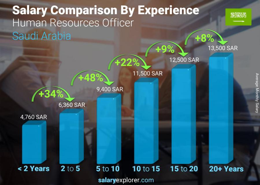 Salary comparison by years of experience monthly Saudi Arabia Human Resources Officer
