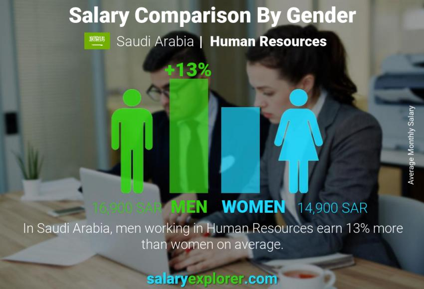 Salary comparison by gender monthly Saudi Arabia Human Resources