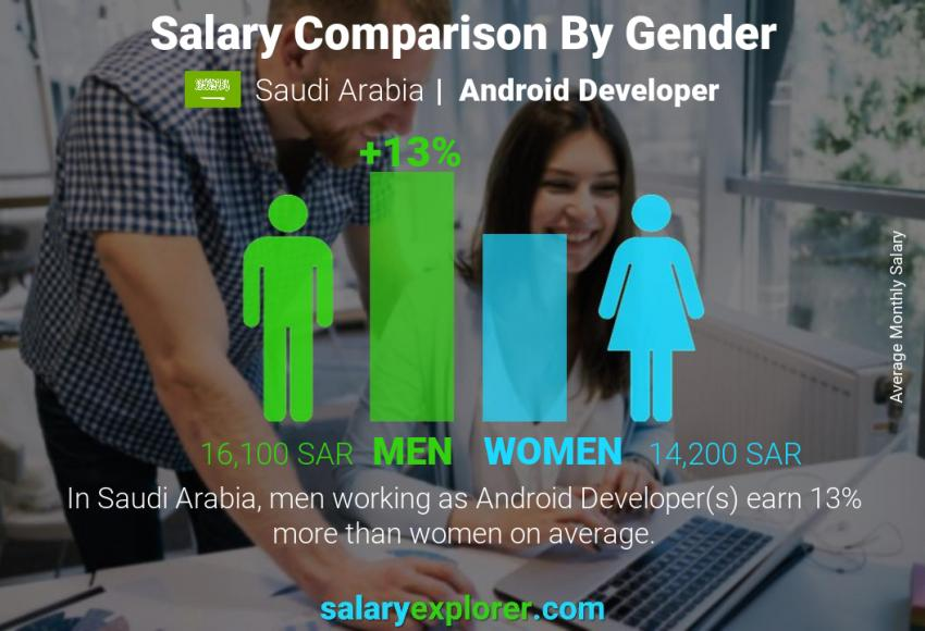 Salary comparison by gender monthly Saudi Arabia Android Developer