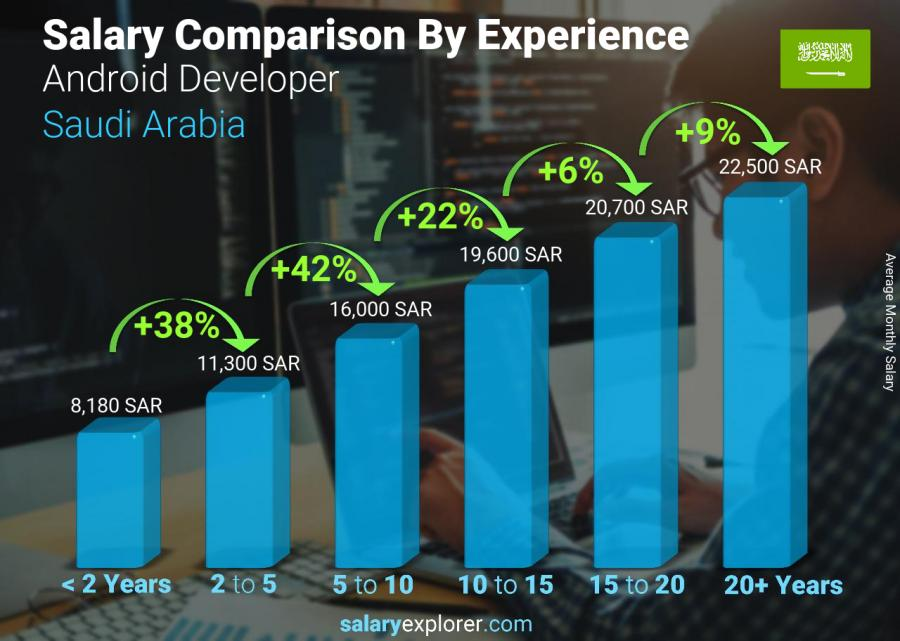Salary comparison by years of experience monthly Saudi Arabia Android Developer