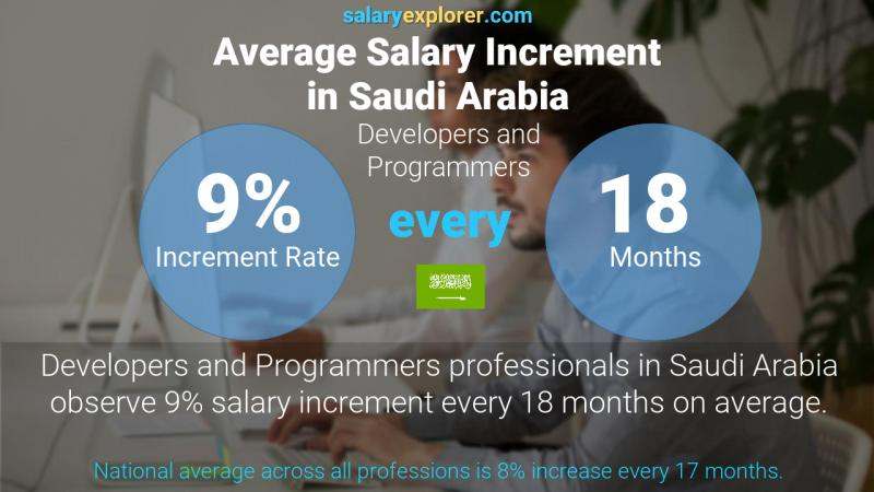 Annual Salary Increment Rate Saudi Arabia Developers and Programmers