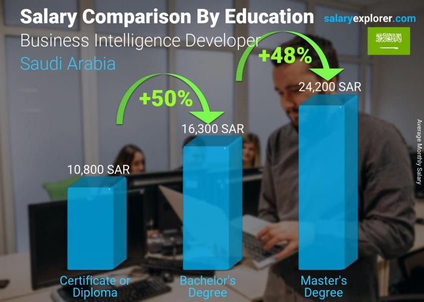 Salary comparison by education level monthly Saudi Arabia Business Intelligence Developer