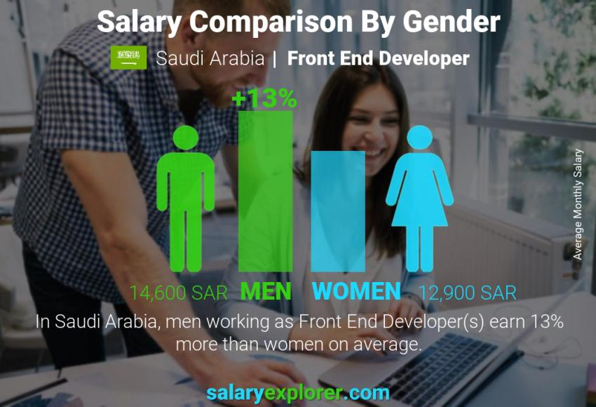 Salary comparison by gender monthly Saudi Arabia Front End Developer