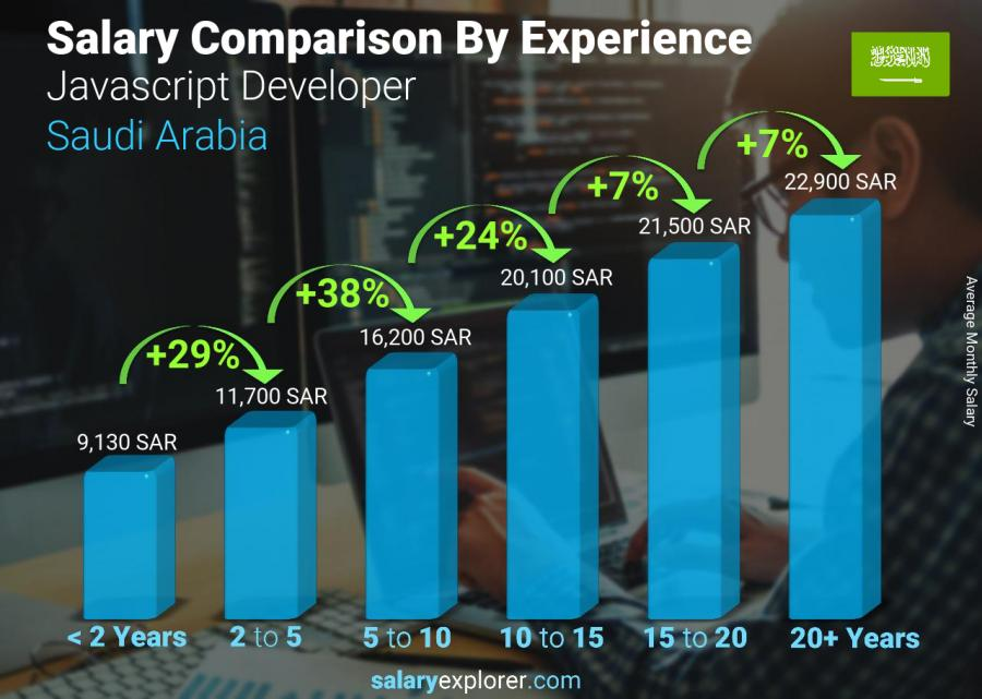 Salary comparison by years of experience monthly Saudi Arabia Javascript Developer
