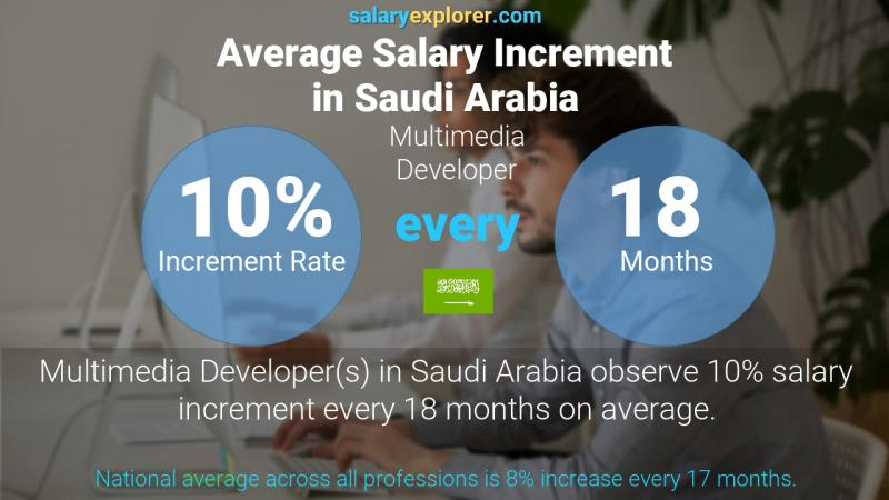 Annual Salary Increment Rate Saudi Arabia Multimedia Developer