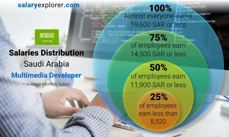 Median and salary distribution monthly Saudi Arabia Multimedia Developer