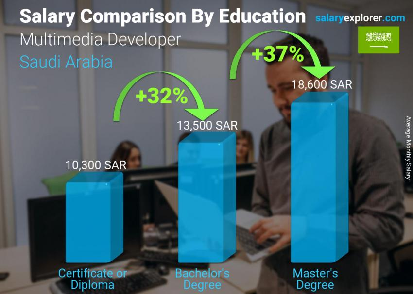 Salary comparison by education level monthly Saudi Arabia Multimedia Developer
