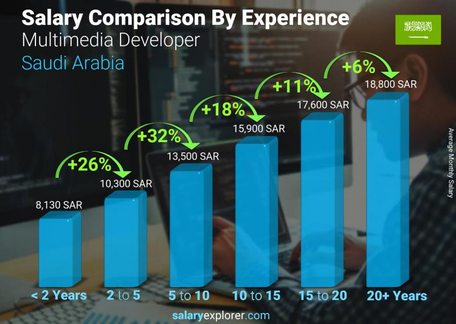 Salary comparison by years of experience monthly Saudi Arabia Multimedia Developer