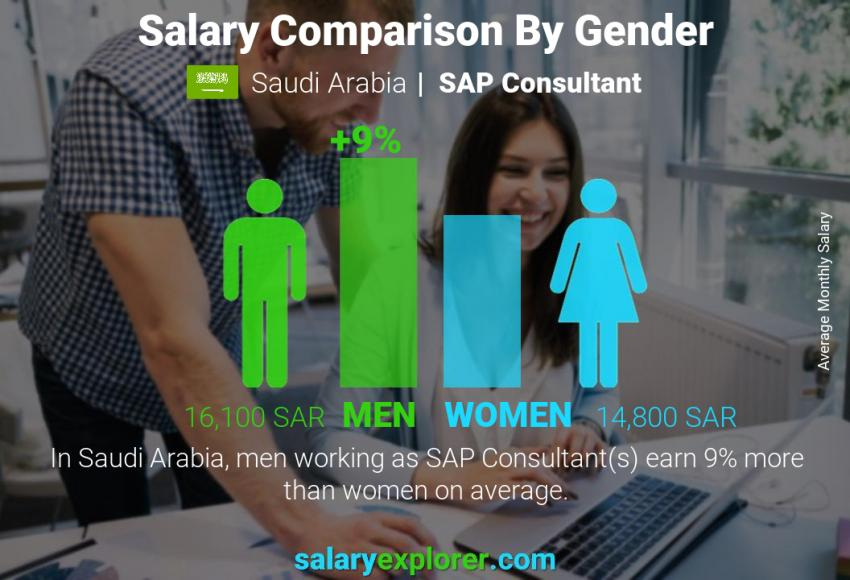 Salary comparison by gender monthly Saudi Arabia SAP Consultant