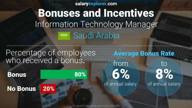 Annual Salary Bonus Rate Saudi Arabia Information Technology Manager