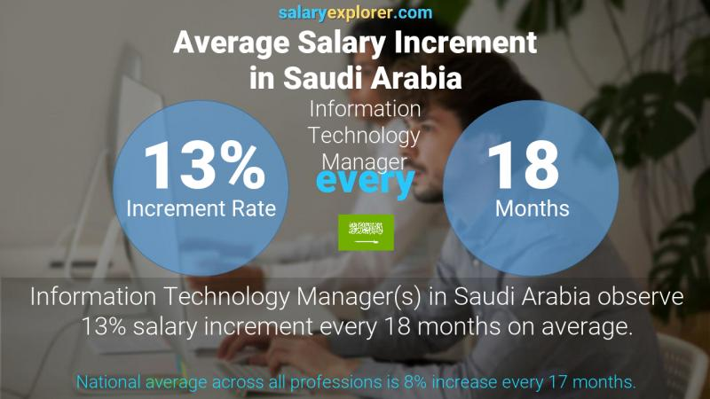 Annual Salary Increment Rate Saudi Arabia Information Technology Manager