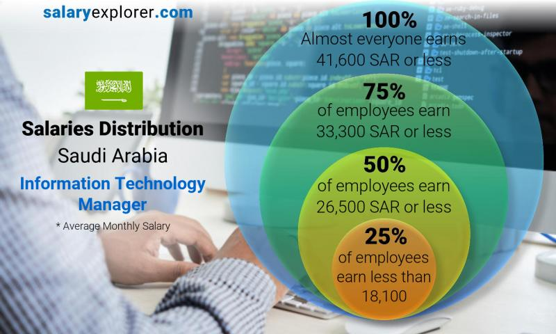 Median and salary distribution monthly Saudi Arabia Information Technology Manager