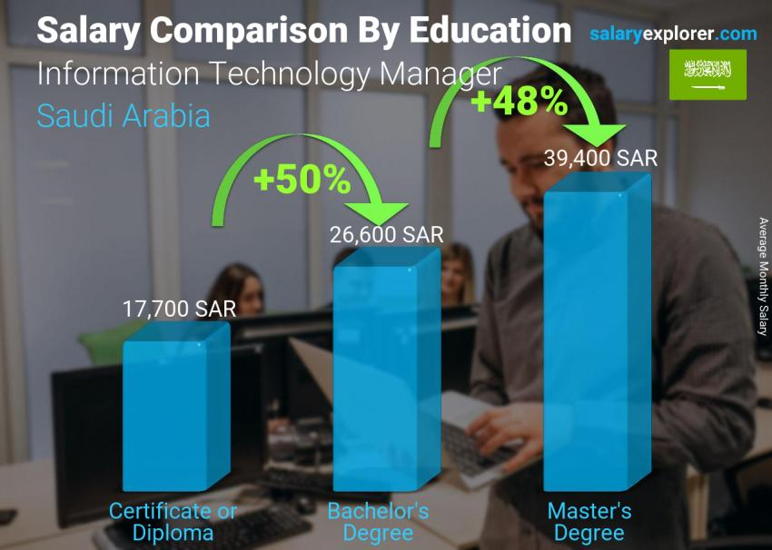Salary comparison by education level monthly Saudi Arabia Information Technology Manager
