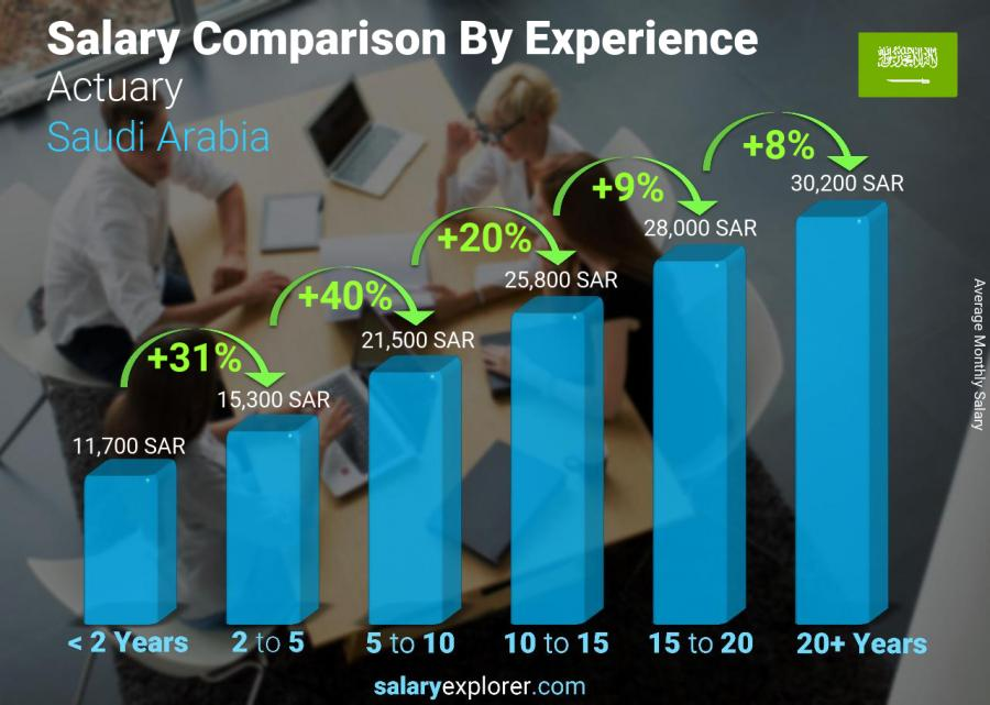 Salary comparison by years of experience monthly Saudi Arabia Actuary