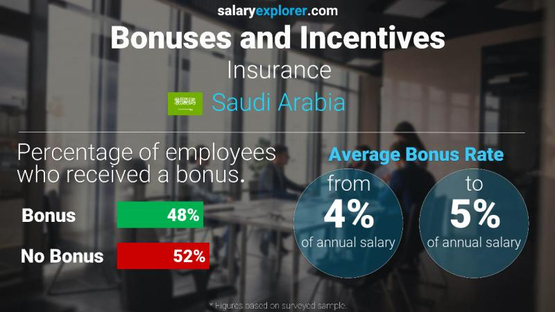 Annual Salary Bonus Rate Saudi Arabia Insurance