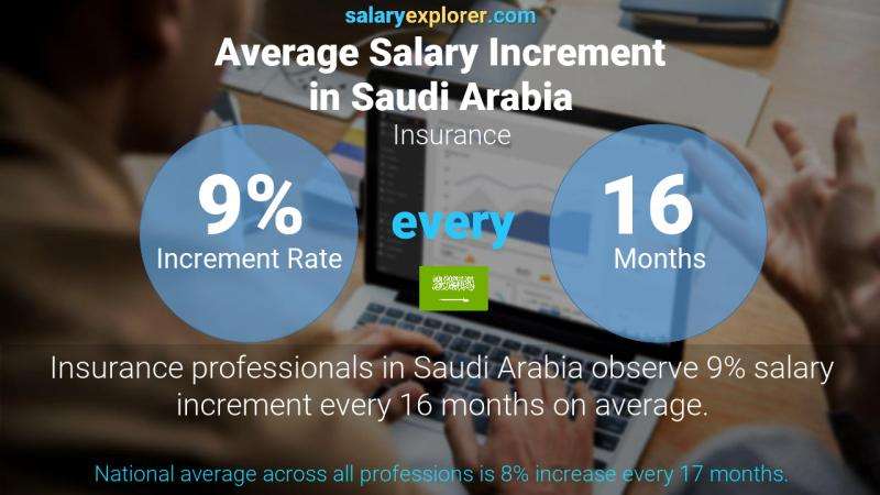Annual Salary Increment Rate Saudi Arabia Insurance