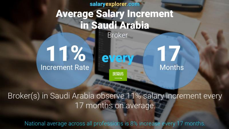 Annual Salary Increment Rate Saudi Arabia Broker