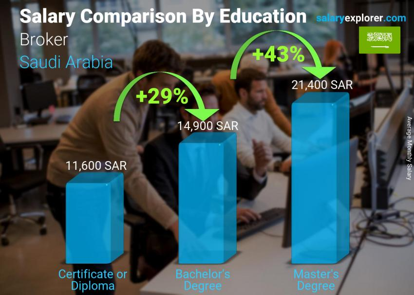 Salary comparison by education level monthly Saudi Arabia Broker