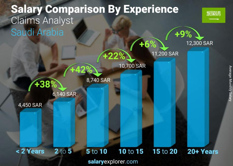 Salary comparison by years of experience monthly Saudi Arabia Claims Analyst