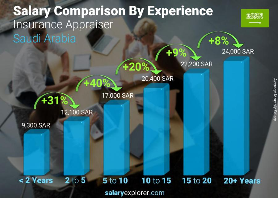 Salary comparison by years of experience monthly Saudi Arabia Insurance Appraiser