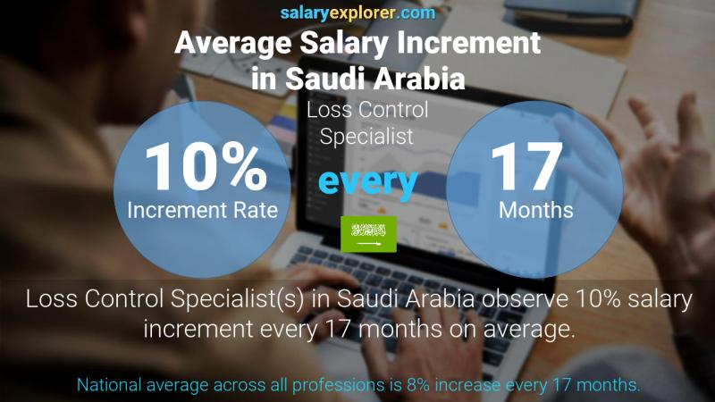 Annual Salary Increment Rate Saudi Arabia Loss Control Specialist