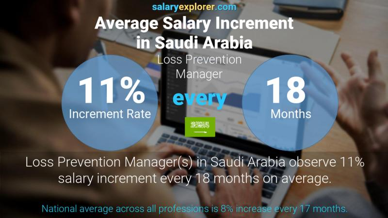 Annual Salary Increment Rate Saudi Arabia Loss Prevention Manager