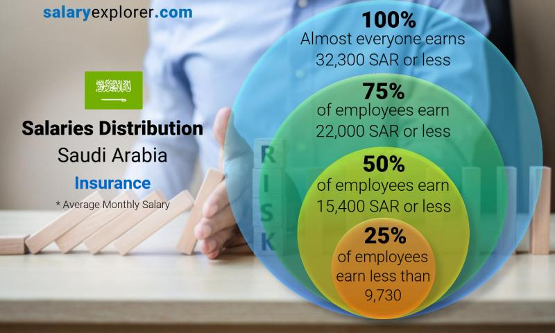 Median and salary distribution monthly Saudi Arabia Insurance