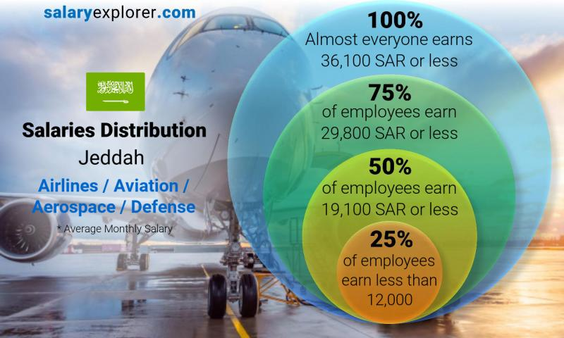 Median and salary distribution monthly Jeddah Airlines / Aviation / Aerospace / Defense