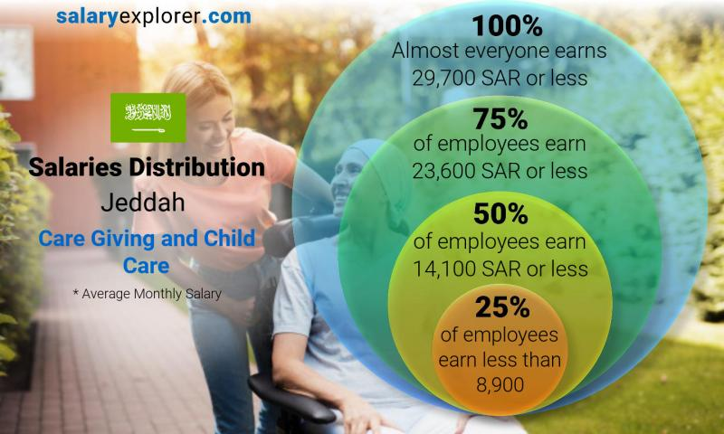 Median and salary distribution monthly Jeddah Care Giving and Child Care
