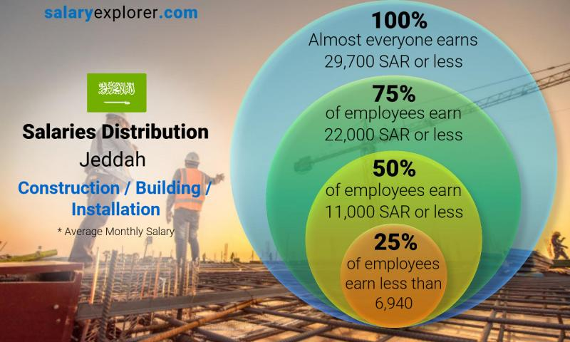 Median and salary distribution monthly Jeddah Construction / Building / Installation