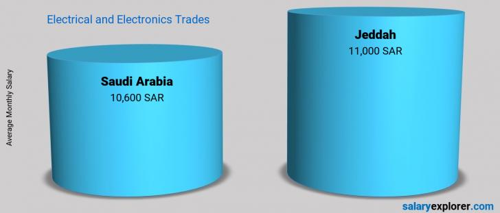 Salary Comparison Between Jeddah and Saudi Arabia monthly Electrical and Electronics Trades