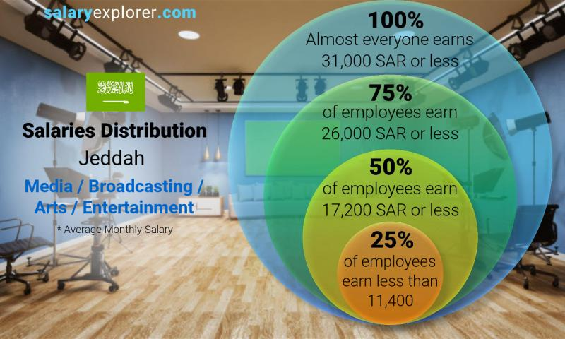 Median and salary distribution monthly Jeddah Media / Broadcasting / Arts / Entertainment