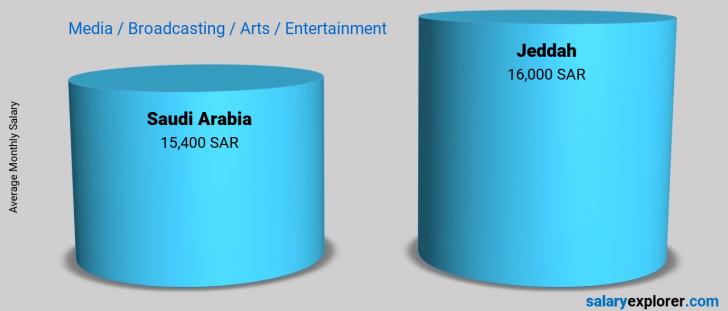 Salary Comparison Between Jeddah and Saudi Arabia monthly Media / Broadcasting / Arts / Entertainment