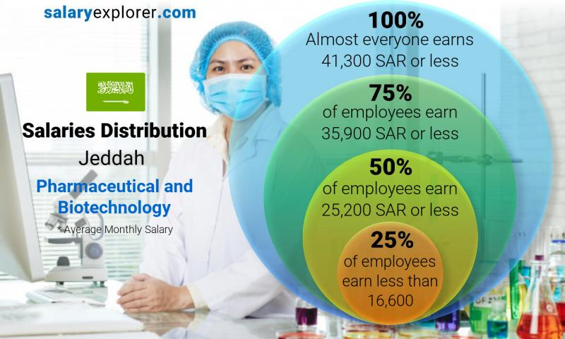 Median and salary distribution monthly Jeddah Pharmaceutical and Biotechnology