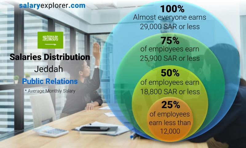 Median and salary distribution monthly Jeddah Public Relations