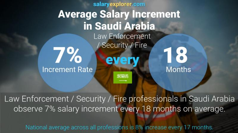 Annual Salary Increment Rate Saudi Arabia Law Enforcement / Security / Fire