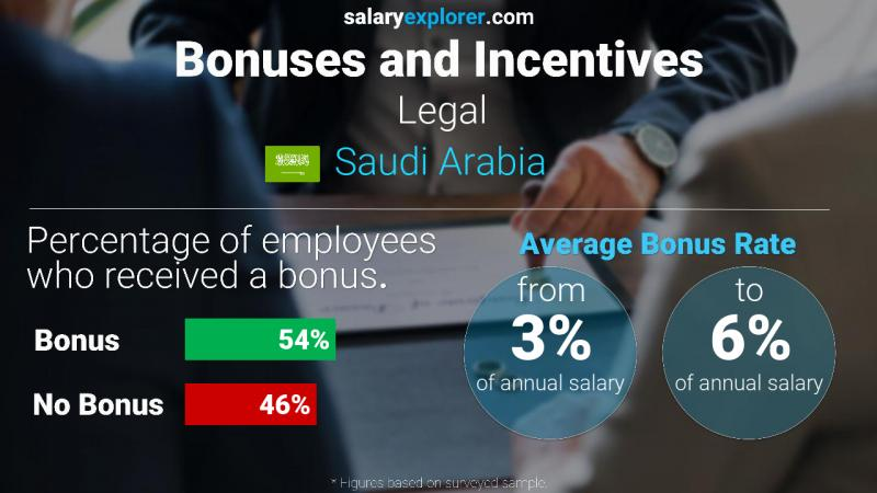 Annual Salary Bonus Rate Saudi Arabia Legal