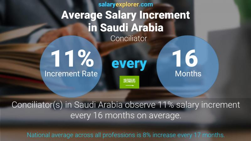 Annual Salary Increment Rate Saudi Arabia Conciliator