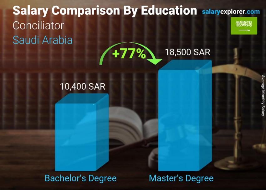 Salary comparison by education level monthly Saudi Arabia Conciliator