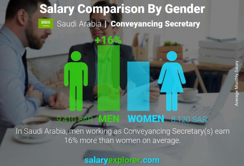 Salary comparison by gender monthly Saudi Arabia Conveyancing Secretary